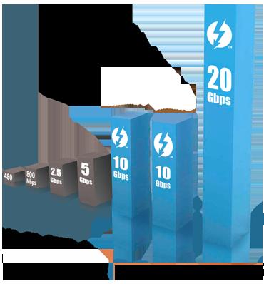 Thunderbolt 2 Geschwindigkeit Tabelle